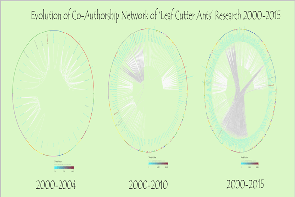 Evolution of Co-Authorship Network of 'Leaf Cutter Ants' Research 2000-2015